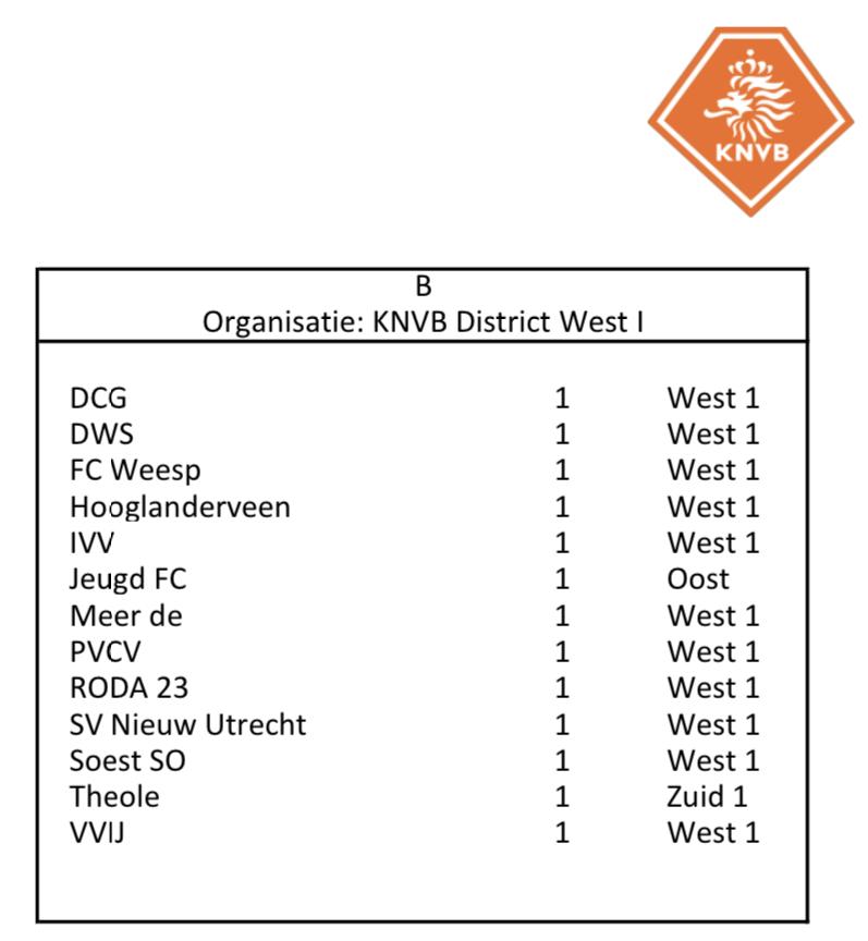 Poule Indeling PVCV 1 seizoen 2021|22 bekend